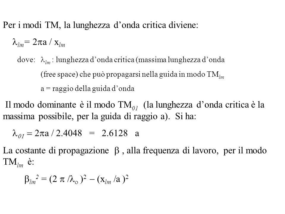 Per i modi TM, la lunghezza d'onda critica diviene: lm = 2  a / x lm dove:  lm : lunghezza d'onda critica (massima lunghezza d'onda (free space) che