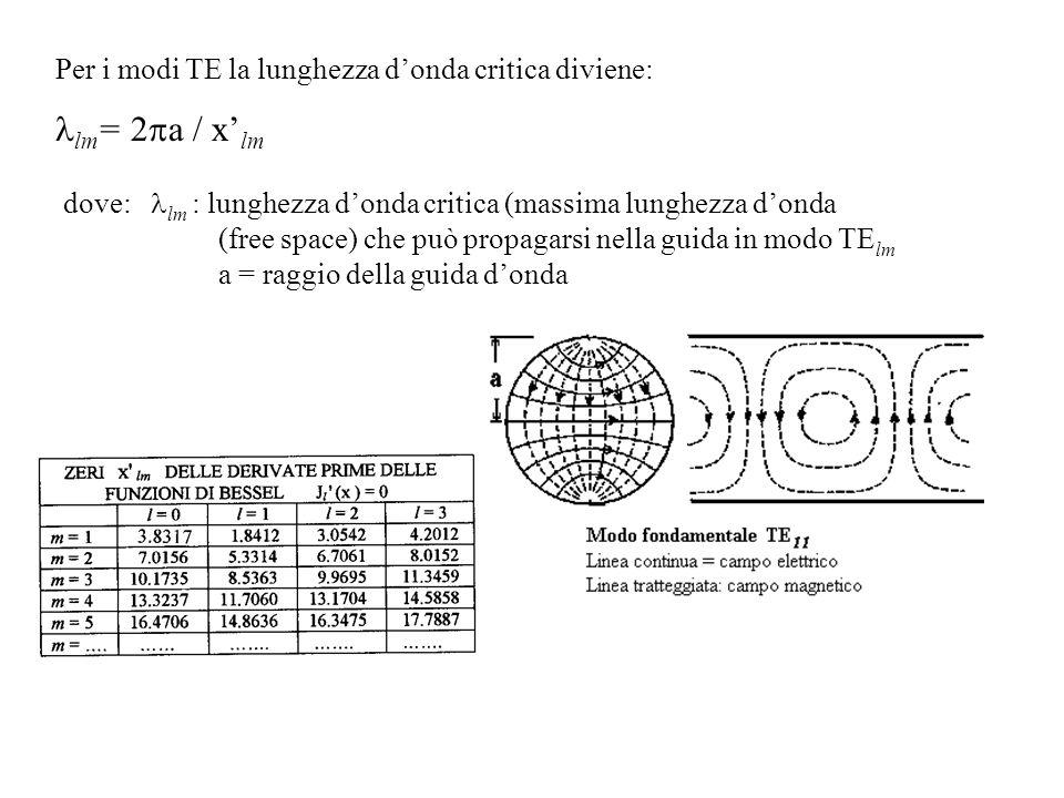 Per i modi TE la lunghezza d'onda critica diviene: lm = 2  a / x' lm dove:  lm : lunghezza d'onda critica (massima lunghezza d'onda (free space) che