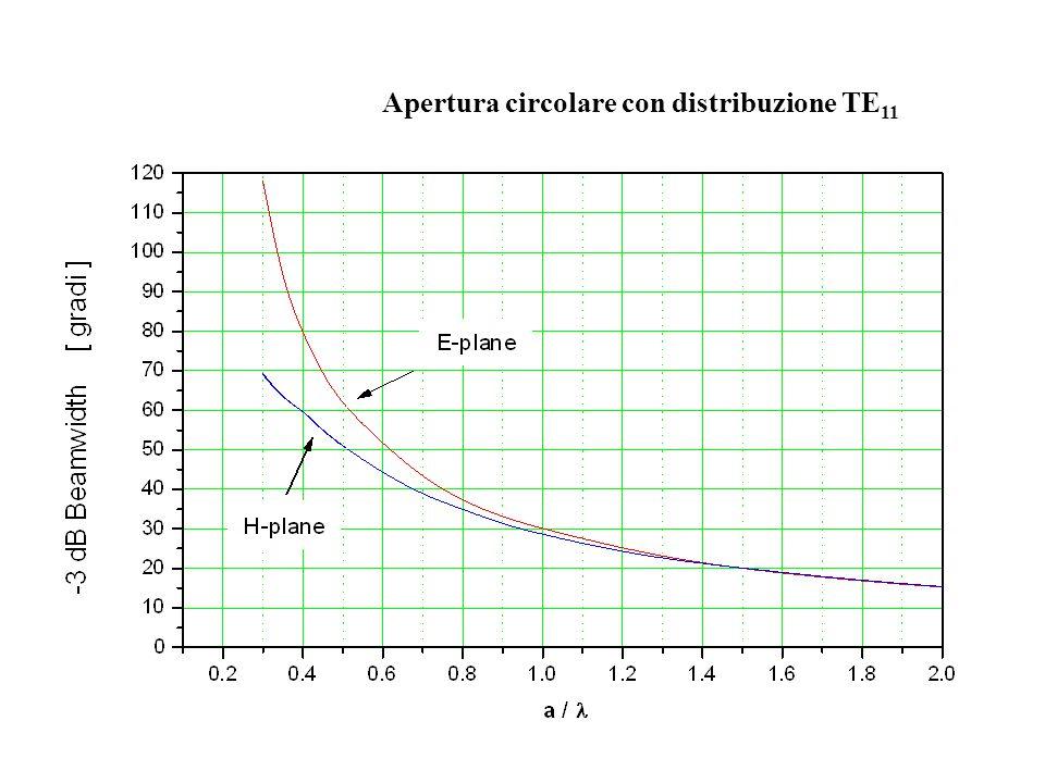 Apertura circolare con distribuzione TE 11