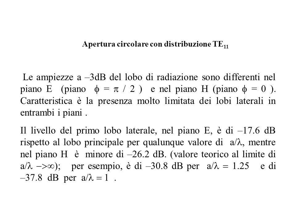 Le ampiezze a –3dB del lobo di radiazione sono differenti nel piano E (piano  =  / 2 ) e nel piano H (piano  = 0 ). Caratteristica è la presenza