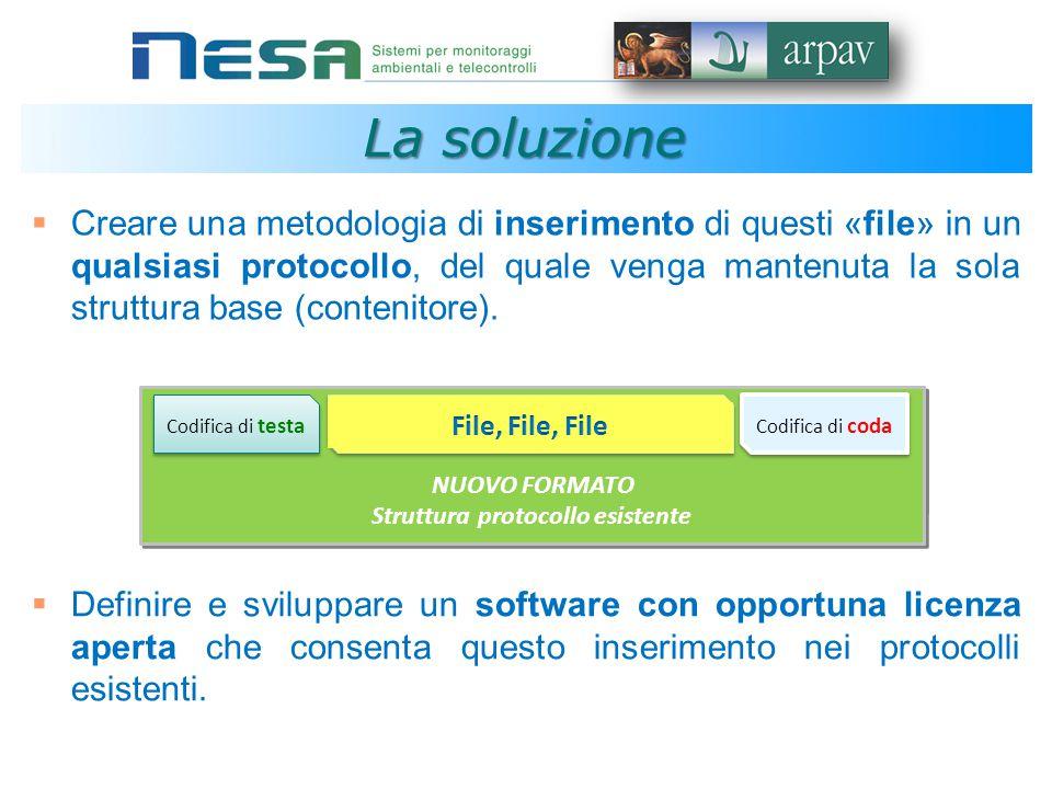 Struttura protocollo esistente La soluzione  Creare una metodologia di inserimento di questi «file» in un qualsiasi protocollo, del quale venga mantenuta la sola struttura base (contenitore).