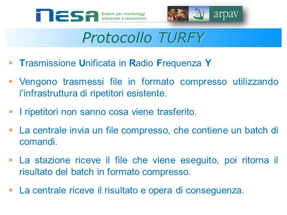 Protocollo TURFY  Trasmissione Unificata in Radio Frequenza Y  Vengono trasmessi file in formato compresso utilizzando l'infrastruttura di ripetitori esistente.
