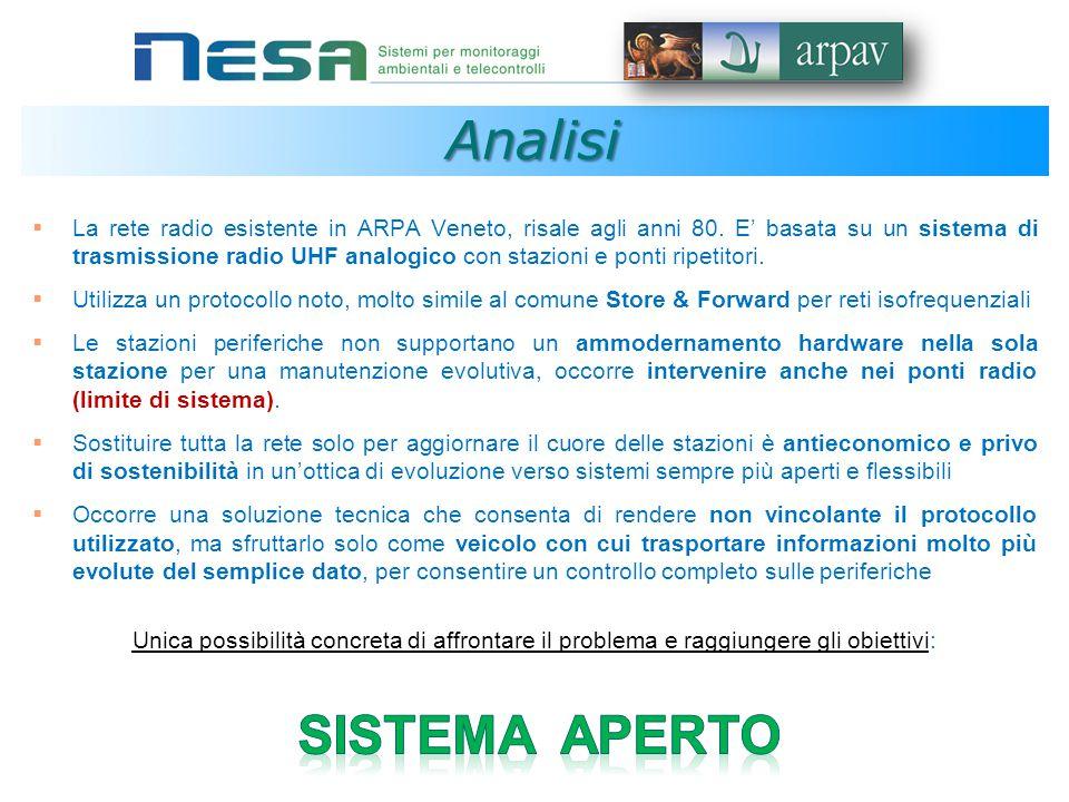 Analisi  La rete radio esistente in ARPA Veneto, risale agli anni 80.