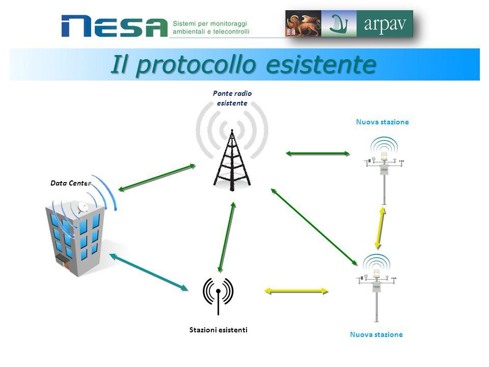 Data Center Ponte radio esistente Nuova stazione Stazioni esistenti Nuova stazione Il protocollo esistente