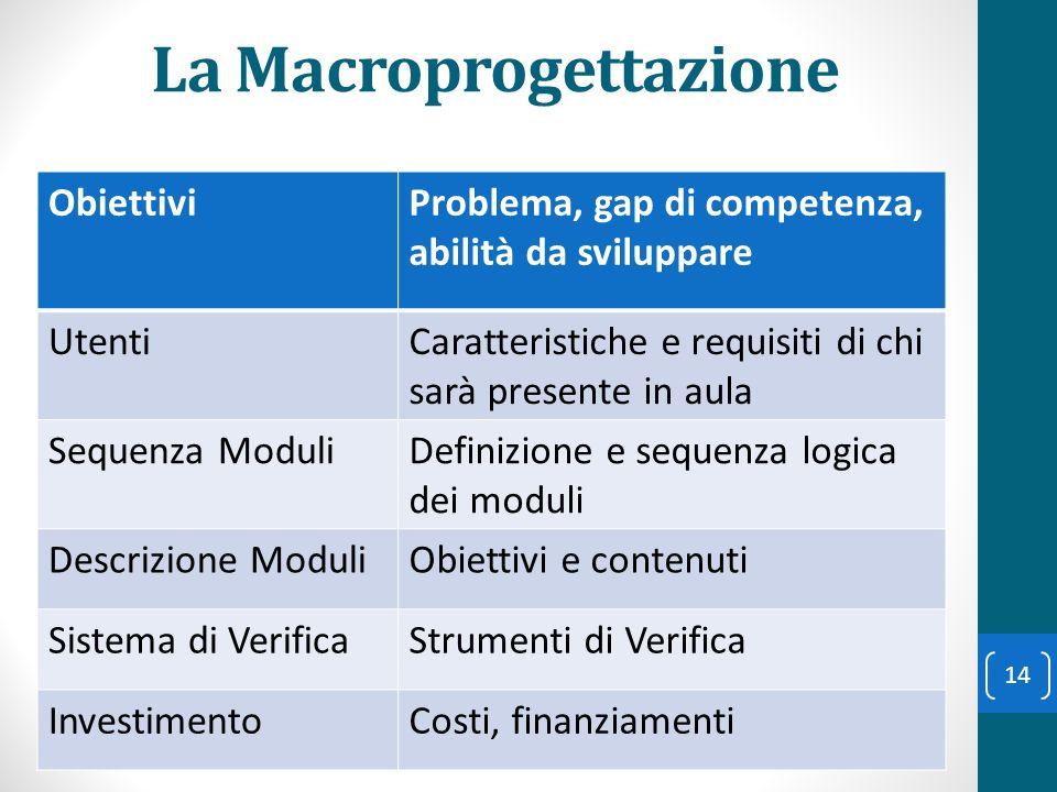 La Macroprogettazione ObiettiviProblema, gap di competenza, abilità da sviluppare UtentiCaratteristiche e requisiti di chi sarà presente in aula Seque