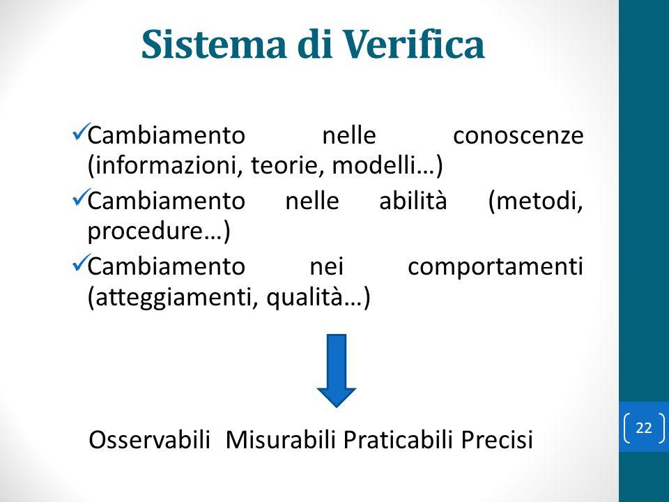 Sistema di Verifica Cambiamento nelle conoscenze (informazioni, teorie, modelli…) Cambiamento nelle abilità (metodi, procedure…) Cambiamento nei compo