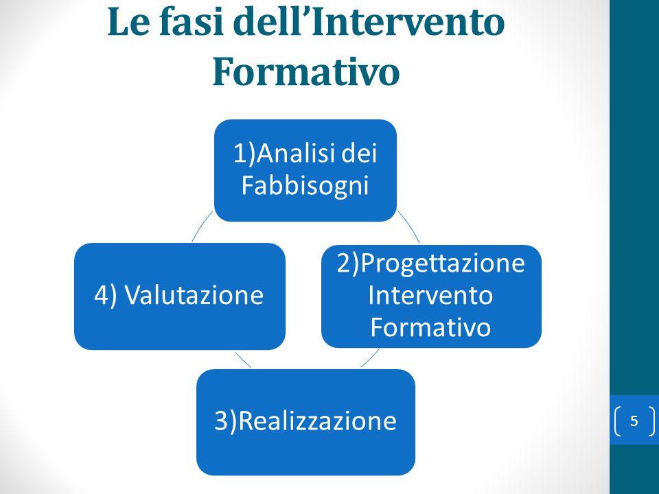 Le fasi dell'Intervento Formativo 1)Analisi dei Fabbisogni 2)Progettazione Intervento Formativo 3)Realizzazione 4) Valutazione 5