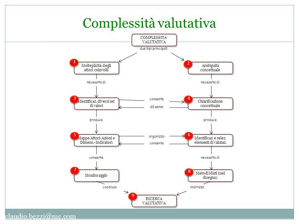 claudio.bezzi@me.com Complessità valutativa COMPLESSITA' VALUTATIVA Molteplicità degli attori coinvolti Ambiguità concettuale due tipi principali: Ide