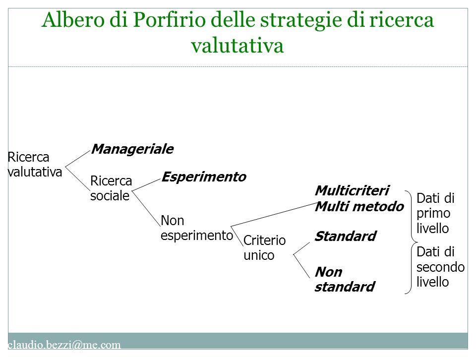 claudio.bezzi@me.com Ricerca valutativa Esperimento Non esperimento Multicriteri Multi metodo Criterio unico Manageriale Ricerca sociale Standard Non