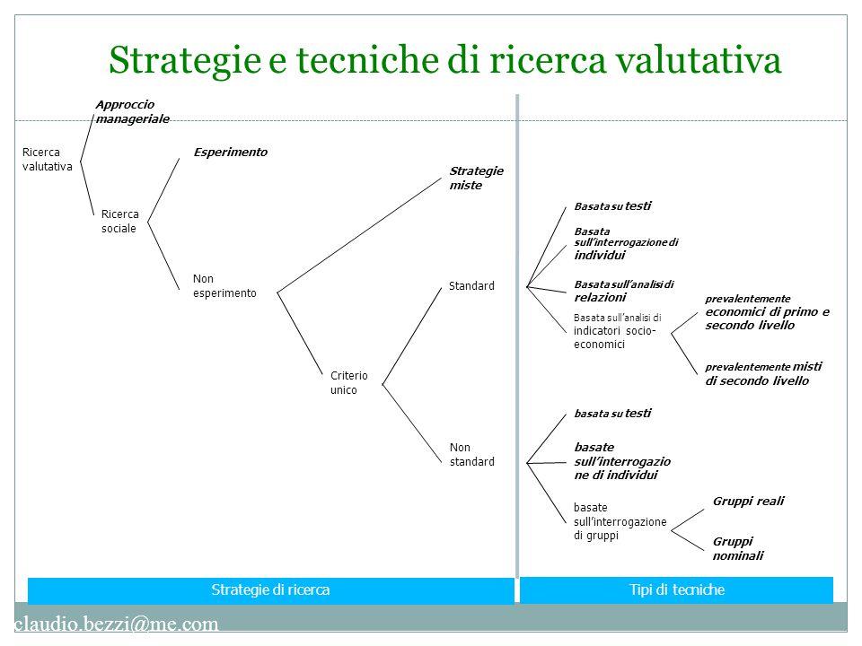 claudio.bezzi@me.com Strategie e tecniche di ricerca valutativa Ricerca valutativa Esperimento Non esperimento Strategie miste Criterio unico Approcci
