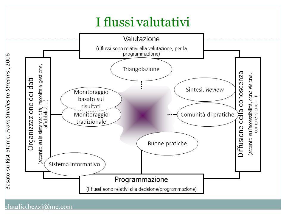 claudio.bezzi@me.com Valutazione (i flussi sono relativi alla valutazione, per la programmazione) Programmazione (i flussi sono relativi alla decision