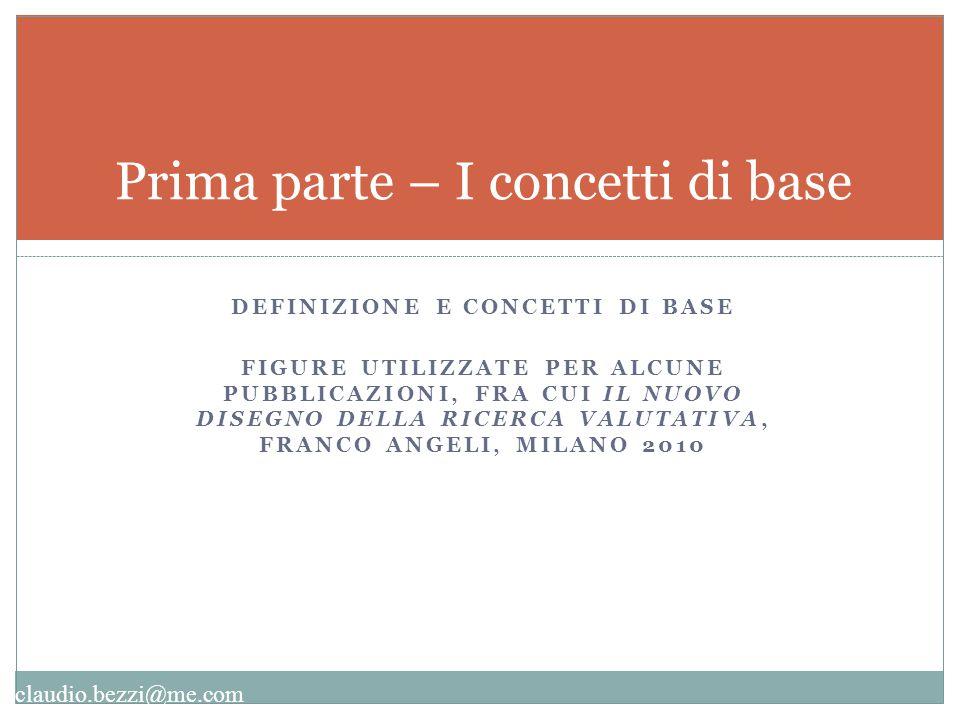 claudio.bezzi@me.com Complessità valutativa COMPLESSITA' VALUTATIVA Molteplicità degli attori coinvolti Ambiguità concettuale due tipi principali: Identificaz.