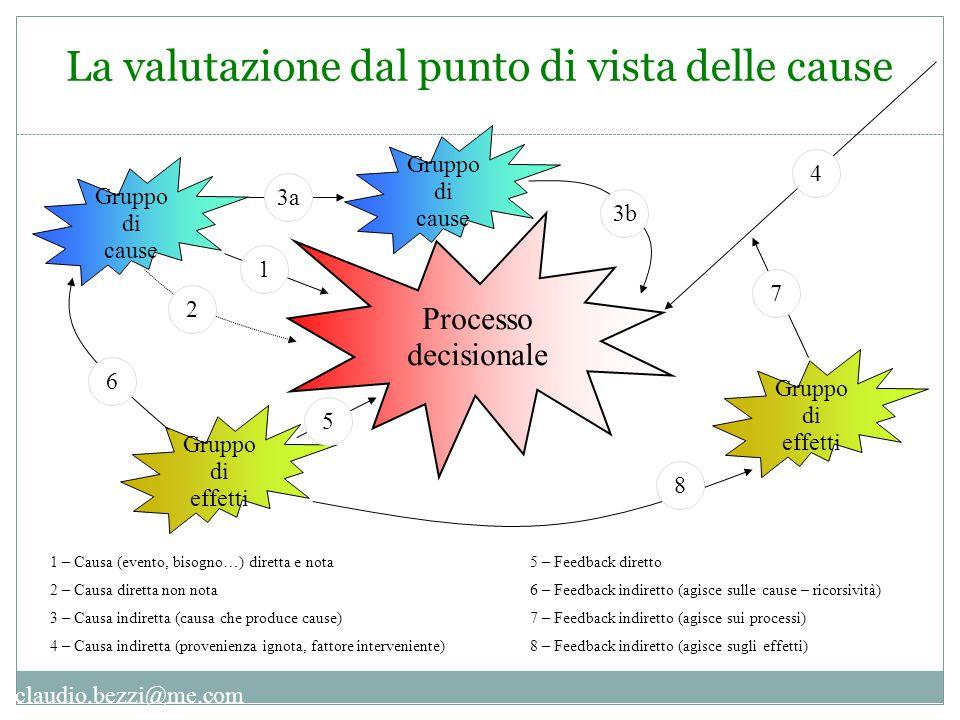 claudio.bezzi@me.com La valutazione dal punto di vista delle cause Processo decisionale Gruppo di effetti Gruppo di cause 1 2 3a 3b 4 5 6 7 8 1 – Caus