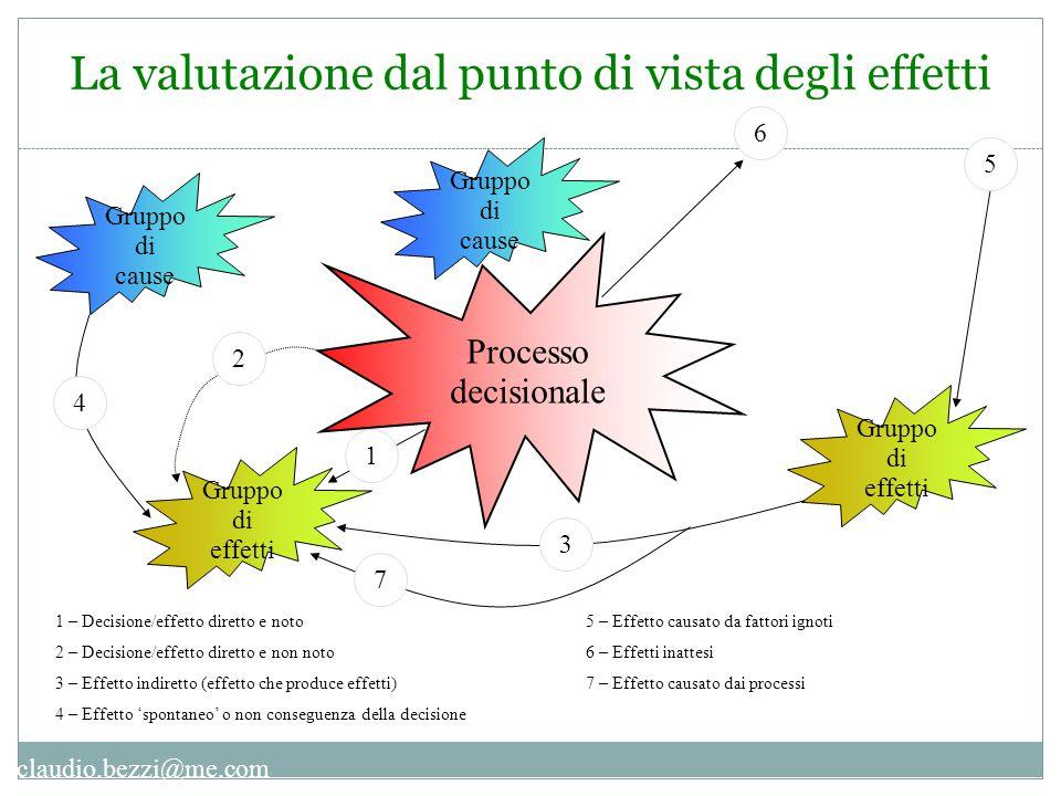 claudio.bezzi@me.com La valutazione dal punto di vista degli effetti Processo decisionale Gruppo di effetti Gruppo di cause 1 2 3 5 6 4 7 1 – Decision