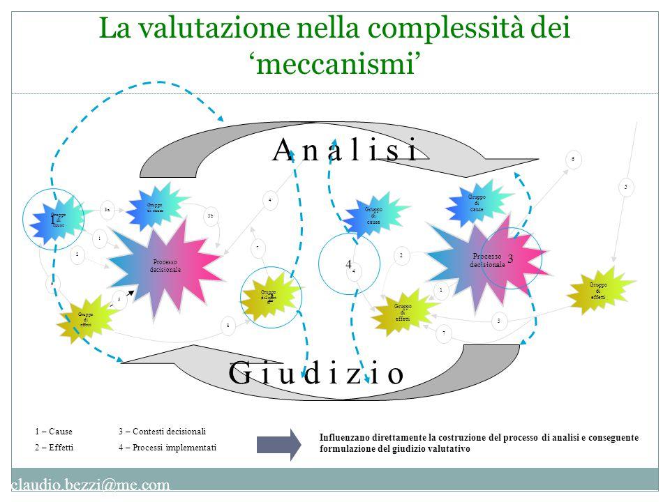claudio.bezzi@me.com La valutazione nella complessità dei 'meccanismi' Processo decisionale Gruppo di effetti Gruppo di cause 1 2 3 5 6 4 7 Processo d