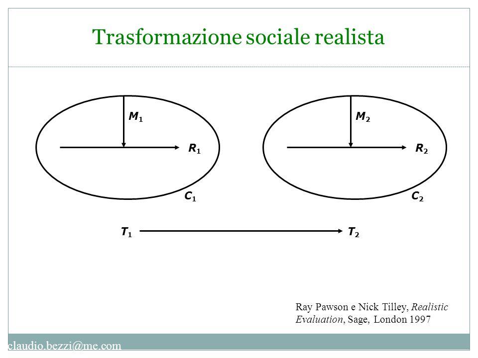 claudio.bezzi@me.com Trasformazione sociale realista M1M1 R1R1 C1C1 T1T1 M2M2 R2R2 C2C2 T2T2 Ray Pawson e Nick Tilley, Realistic Evaluation, Sage, Lon