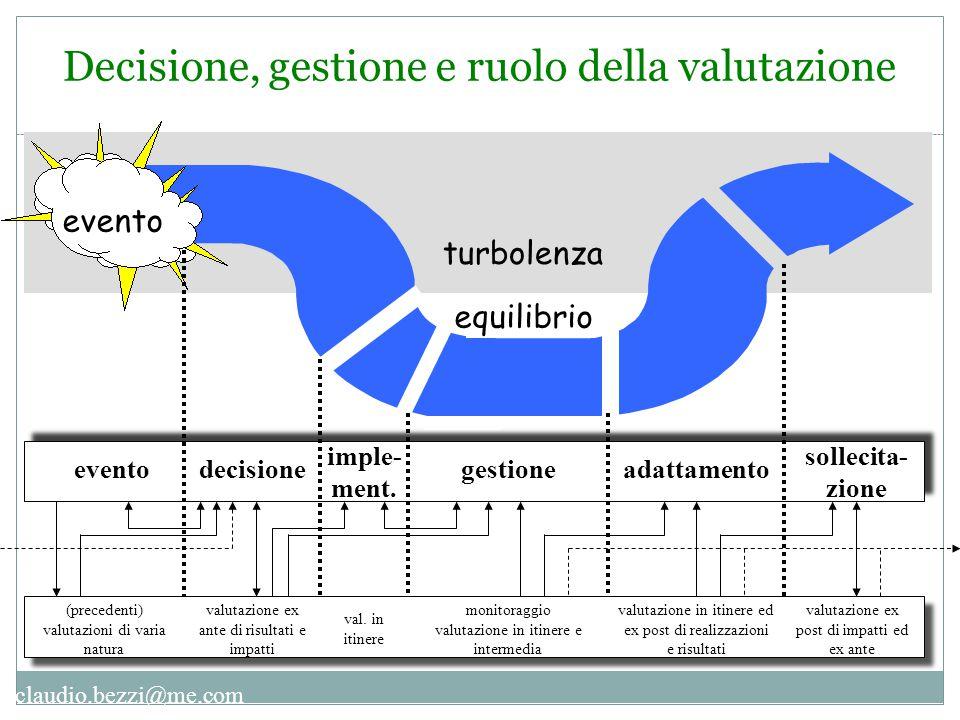 claudio.bezzi@me.com turbolenza evento decisione imple- ment. equilibrio gestioneadattamento sollecita- zione (precedenti) valutazioni di varia natura