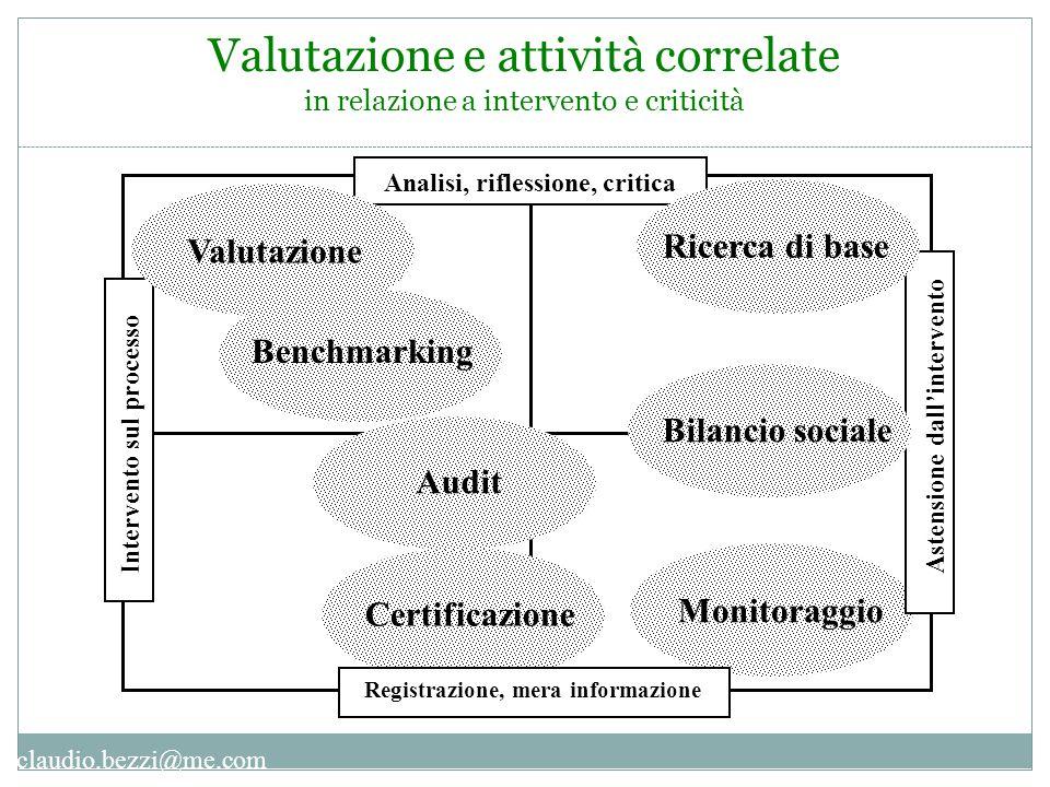 claudio.bezzi@me.com Analisi, riflessione, critica Intervento sul processo Astensione dall'intervento Valutazione Certificazione Audit Registrazione,