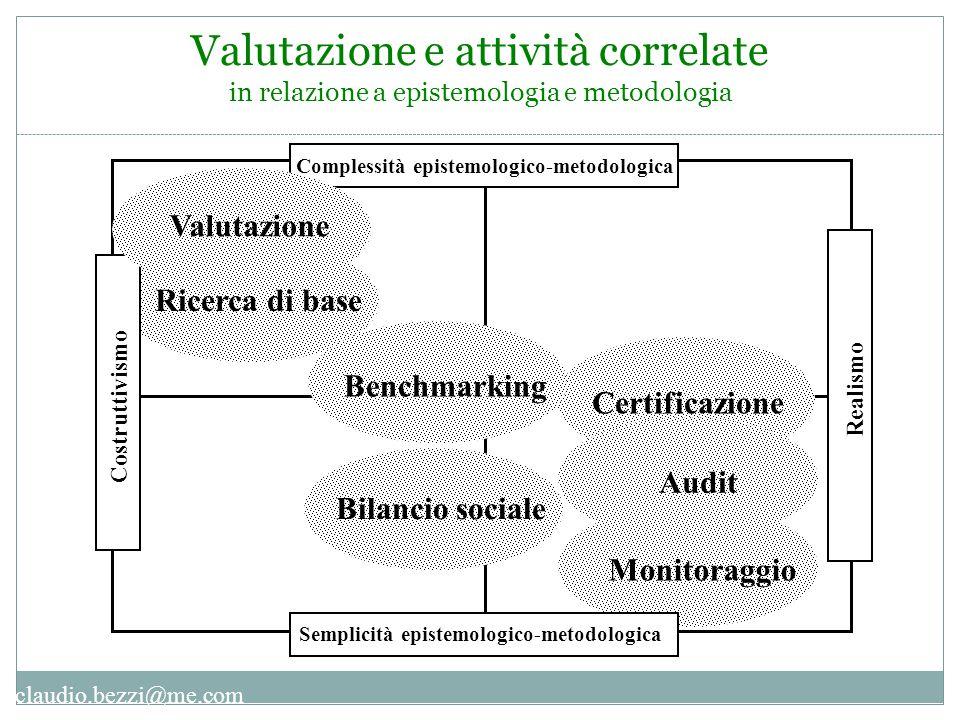 claudio.bezzi@me.com Ricerca di base Complessità epistemologico-metodologica Costruttivismo Realismo Certificazione Audit Monitoraggio Benchmarking Va