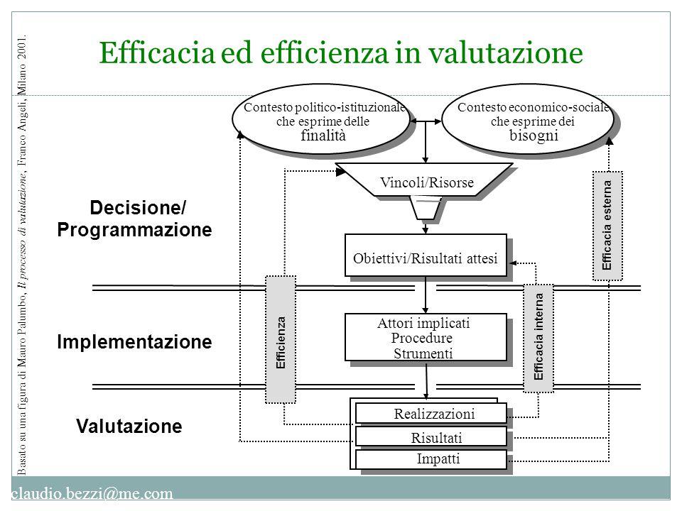 claudio.bezzi@me.com Basato su una figura di Mauro Palumbo, Il processo di valutazione, Franco Angeli, Milano 2001. Contesto economico-sociale che esp