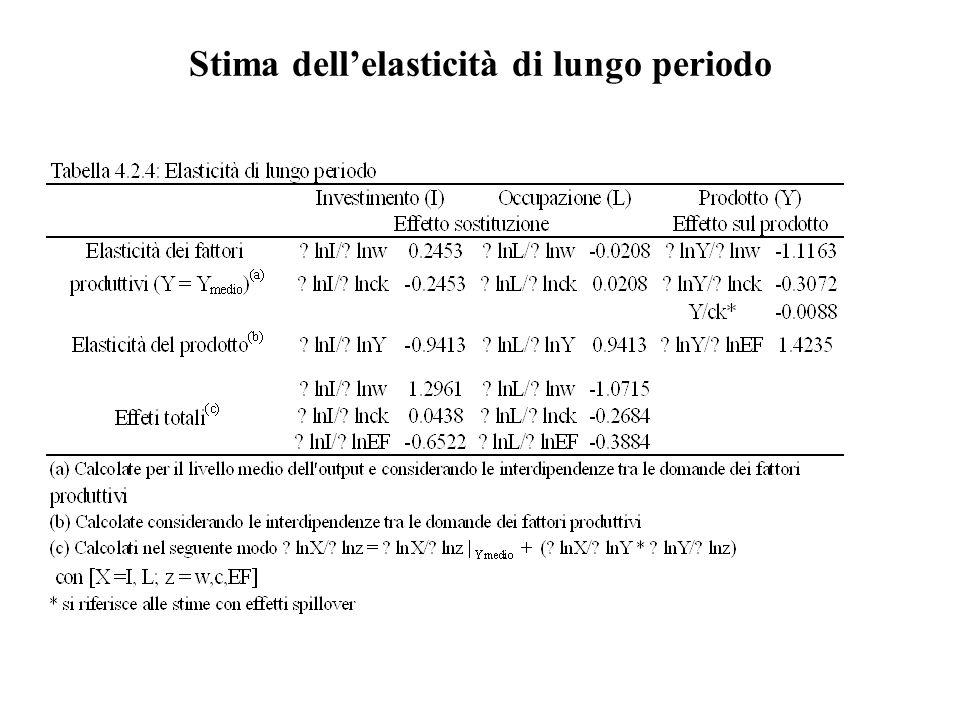 Stima dell'elasticità di lungo periodo