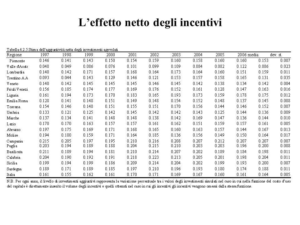 L'effetto netto degli incentivi