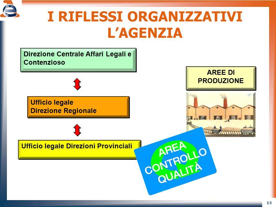 13 I RIFLESSI ORGANIZZATIVI L'AGENZIA AREE DI PRODUZIONE Direzione Centrale Affari Legali e Contenzioso Ufficio legale Direzione Regionale Ufficio leg