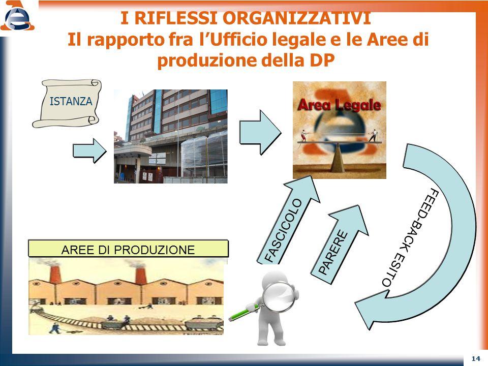14 I RIFLESSI ORGANIZZATIVI Il rapporto fra l'Ufficio legale e le Aree di produzione della DP ISTANZA AREE DI PRODUZIONE FASCICOLO PARERE FEED-BACK ES