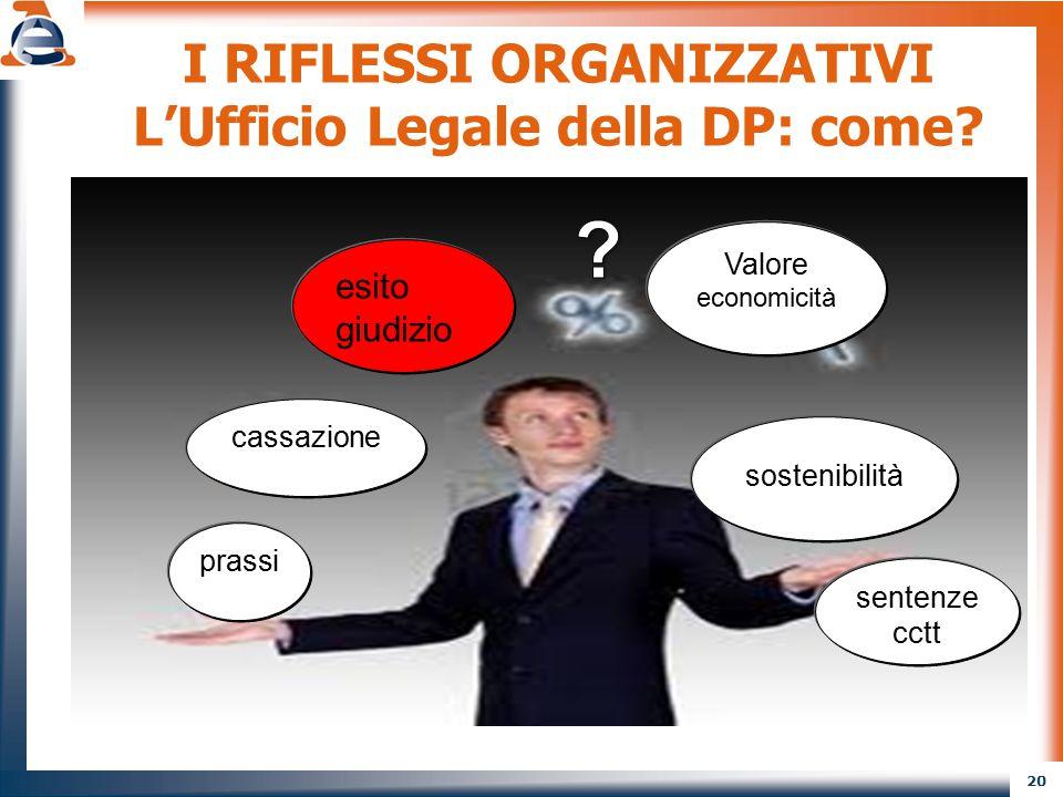 20 I RIFLESSI ORGANIZZATIVI L'Ufficio Legale della DP: come? prassi cassazione Valore economicità esito giudizio sentenze cctt sostenibilità