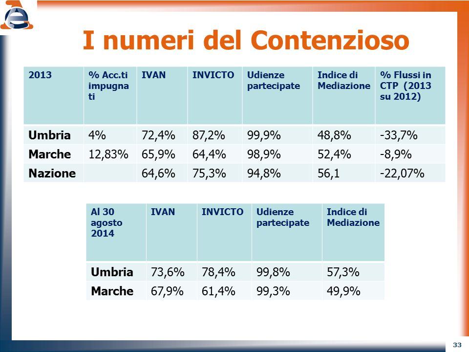 33 I numeri del Contenzioso 2013% Acc.ti impugna ti IVANINVICTOUdienze partecipate Indice di Mediazione % Flussi in CTP (2013 su 2012) Umbria4%72,4%87