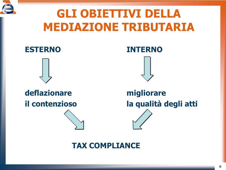 8 GLI OBIETTIVI DELLA MEDIAZIONE TRIBUTARIA ESTERNOINTERNO deflazionaremigliorare il contenziosola qualità degli atti TAX COMPLIANCE