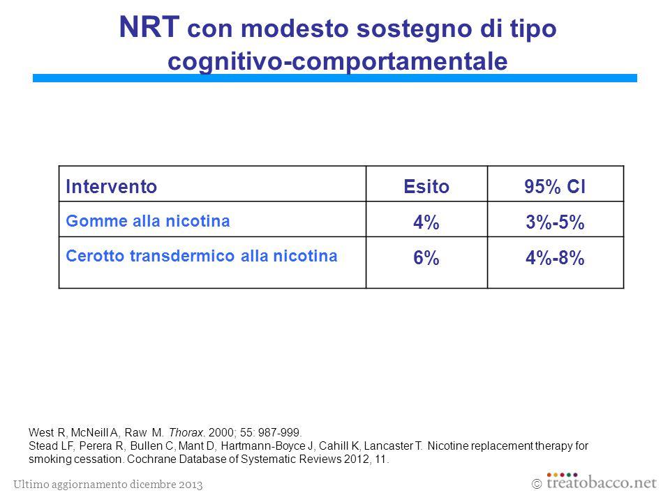 Ultimo aggiornamento dicembre 2013  NRT con modesto sostegno di tipo cognitivo-comportamentale InterventoEsito95% CI Gomme alla nicotina 4%3%-5% Cero