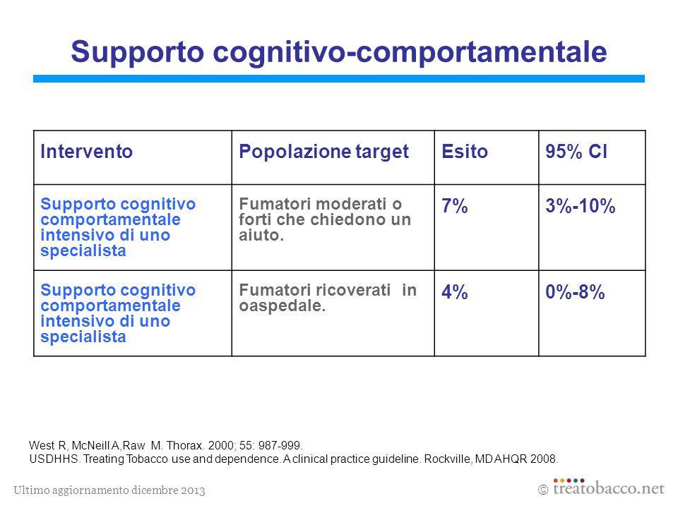 Ultimo aggiornamento dicembre 2013  Supporto cognitivo-comportamentale West R, McNeill A,Raw M. Thorax. 2000; 55: 987-999. USDHHS. Treating Tobacco u