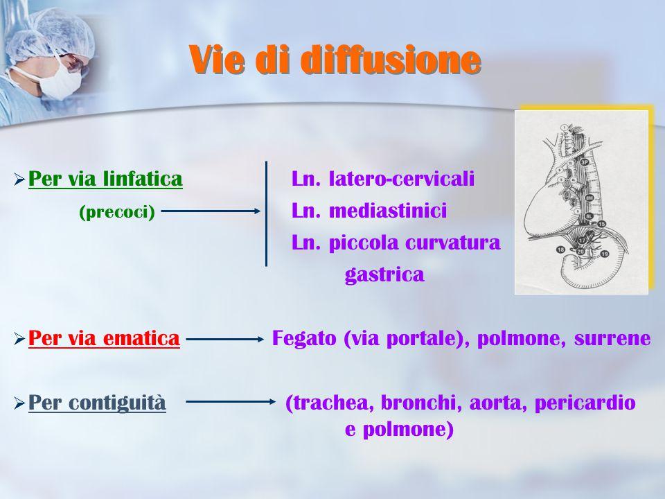  Per via linfatica Ln.latero-cervicali (precoci) Ln.