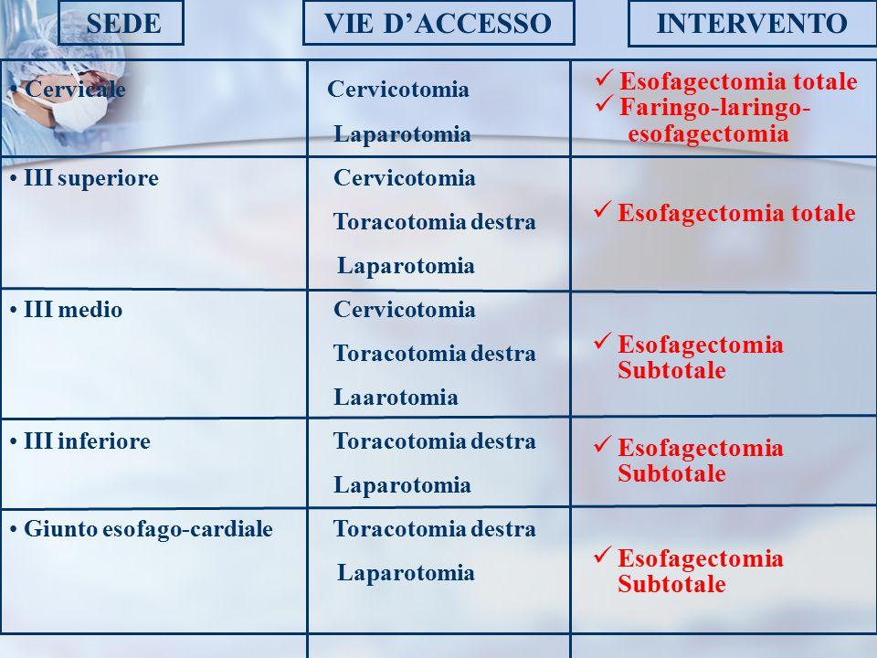 Cervicale Cervicotomia Laparotomia III superiore Cervicotomia Toracotomia destra Laparotomia III medio Cervicotomia Toracotomia destra Laarotomia III inferiore Toracotomia destra Laparotomia Giunto esofago-cardiale Toracotomia destra Laparotomia SEDEVIE D'ACCESSOINTERVENTO Esofagectomia totale Faringo-laringo- esofagectomia Esofagectomia totale Esofagectomia Subtotale