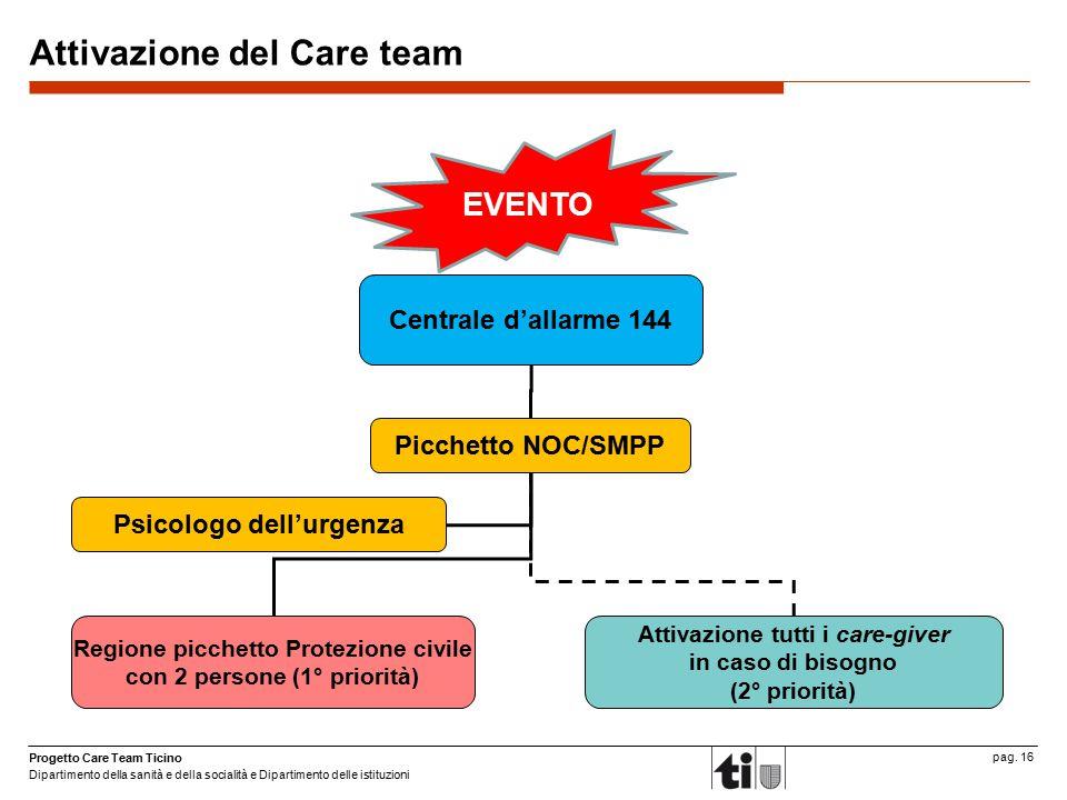Progetto Care Team Ticino Dipartimento della sanità e della socialità e Dipartimento delle istituzioni pag. 16 Attivazione del Care team Centrale d'al