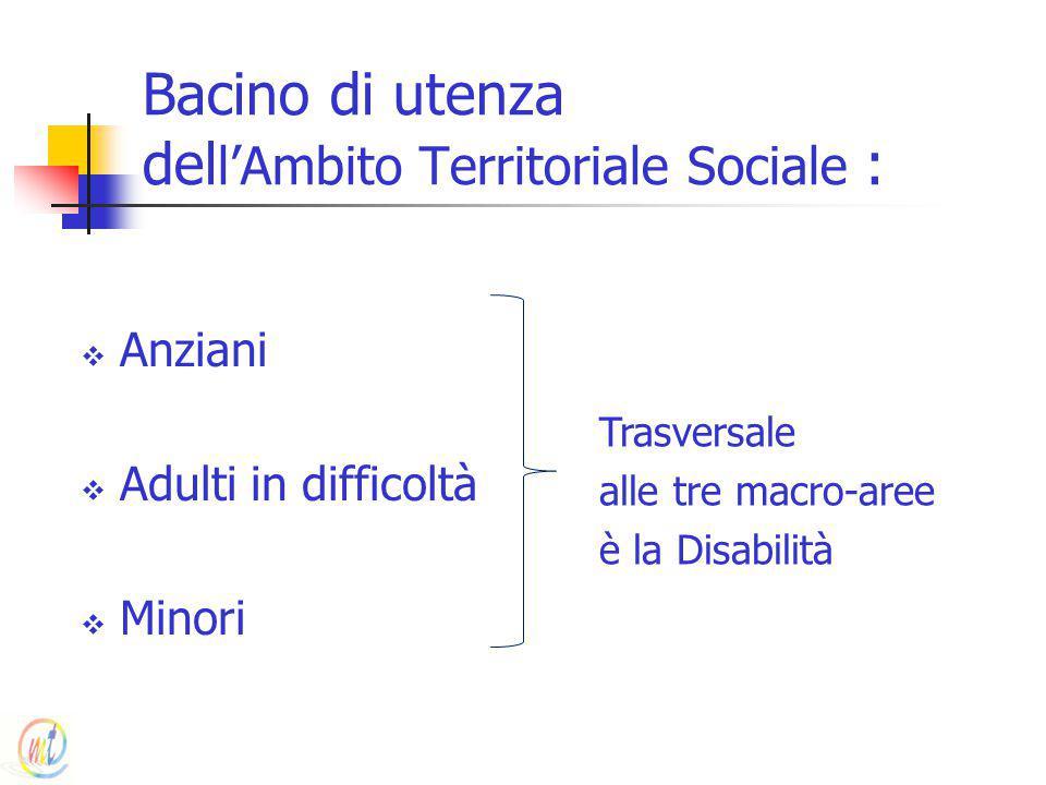 Bacino di utenza del l'Ambito Territoriale Sociale :  Anziani  Adulti in difficoltà  Minori Trasversale alle tre macro-aree è la Disabilità