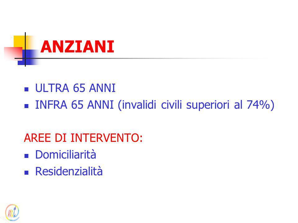 ANZIANI ULTRA 65 ANNI INFRA 65 ANNI (invalidi civili superiori al 74%) AREE DI INTERVENTO: Domiciliarità Residenzialità