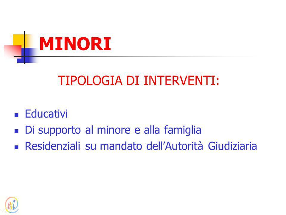 MINORI TIPOLOGIA DI INTERVENTI: Educativi Di supporto al minore e alla famiglia Residenziali su mandato dell'Autorità Giudiziaria