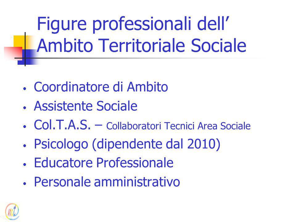 Figure professionali dell' Ambito Territoriale Sociale Coordinatore di Ambito Assistente Sociale Col.T.A.S. – Collaboratori Tecnici Area Sociale Psico