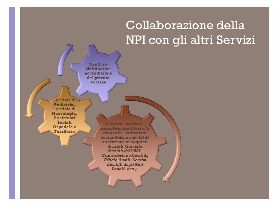 + Collaborazione della NPI con gli altri Servizi Distretto Sanitario, consultori familiari e/o giovanili, istituzioni scolastiche e servizi di assiste