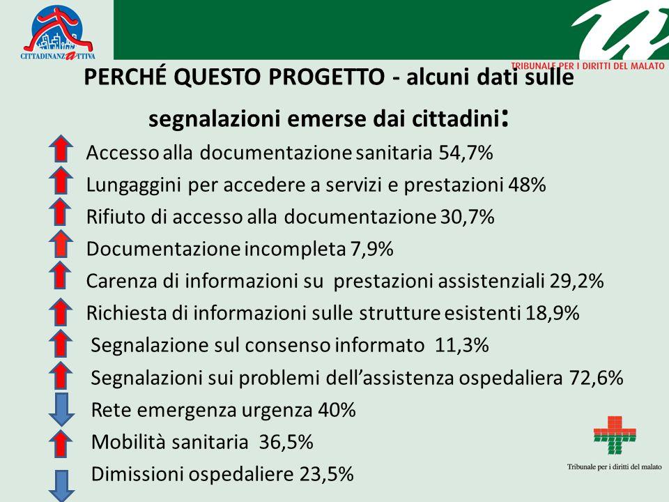PERCHÉ QUESTO PROGETTO - alcuni dati sulle segnalazioni emerse dai cittadini : Accesso alla documentazione sanitaria 54,7% Lungaggini per accedere a s