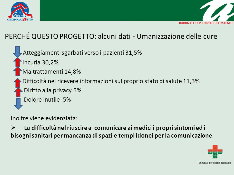 PERCHÉ QUESTO PROGETTO: alcuni dati - Umanizzazione delle cure Atteggiamenti sgarbati verso i pazienti 31,5% Incuria 30,2% Maltrattamenti 14,8% Diffic