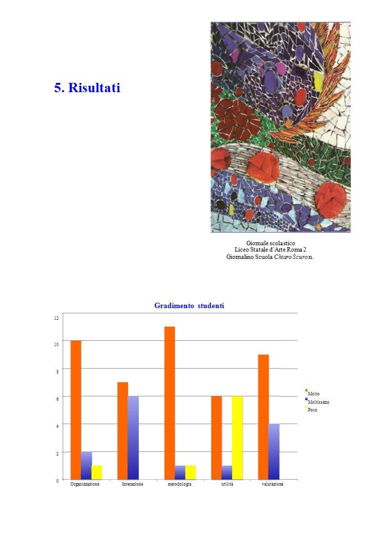 5. Risultati 12 10 8 6 4 2 0 OrganizzazioneInterazionemetodologiautilitàvalutazione Giornale scolastico Liceo Statale d'Arte Roma 2 Giornalino Scuola