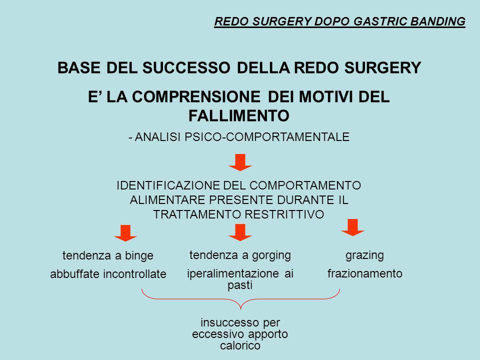 REDO SURGERY DOPO GASTRIC BANDING BASE DEL SUCCESSO DELLA REDO SURGERY E' LA COMPRENSIONE DEI MOTIVI DEL FALLIMENTO - ANALISI PSICO-COMPORTAMENTALE ID