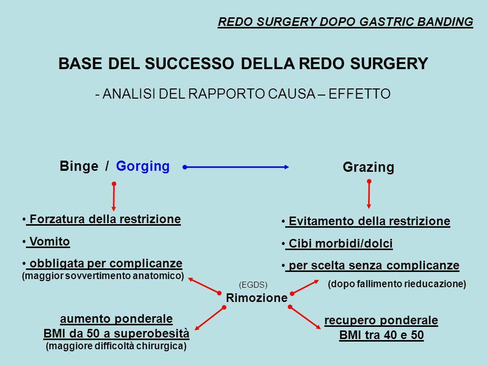 REDO SURGERY DOPO GASTRIC BANDING BASE DEL SUCCESSO DELLA REDO SURGERY - ANALISI DEL RAPPORTO CAUSA – EFFETTO Binge / Gorging Grazing aumento ponderal