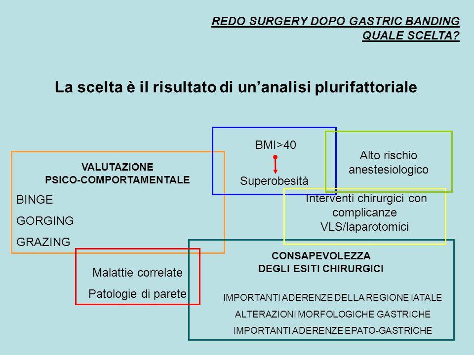 REDO SURGERY DOPO GASTRIC BANDING QUALE SCELTA? La scelta è il risultato di un'analisi plurifattoriale VALUTAZIONE PSICO-COMPORTAMENTALE BINGE GORGING