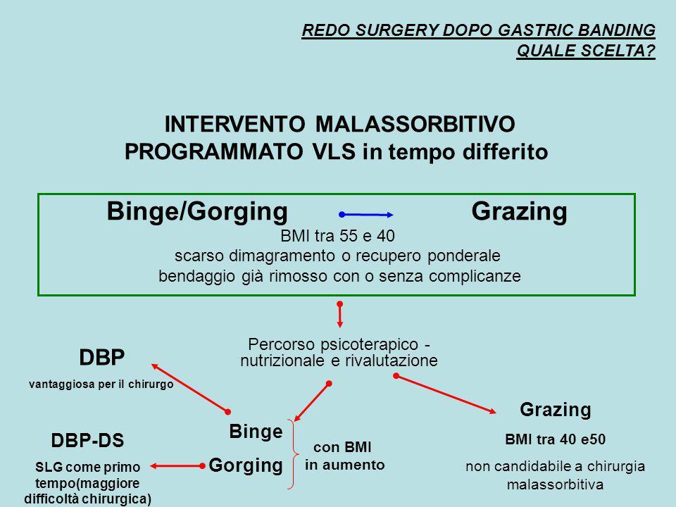 REDO SURGERY DOPO GASTRIC BANDING QUALE SCELTA? INTERVENTO MALASSORBITIVO PROGRAMMATO VLS in tempo differito Binge/Gorging Grazing BMI tra 55 e 40 sca