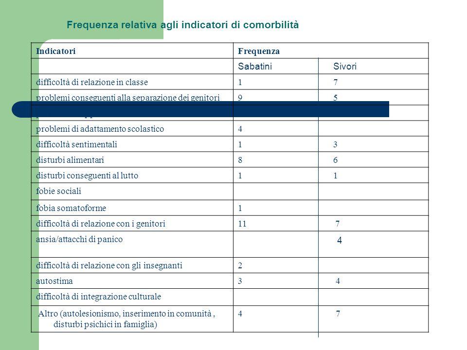 Frequenza relativa agli indicatori di comorbilità IndicatoriFrequenza Sabatini Sivori difficoltà di relazione in classe1 7 problemi conseguenti alla s