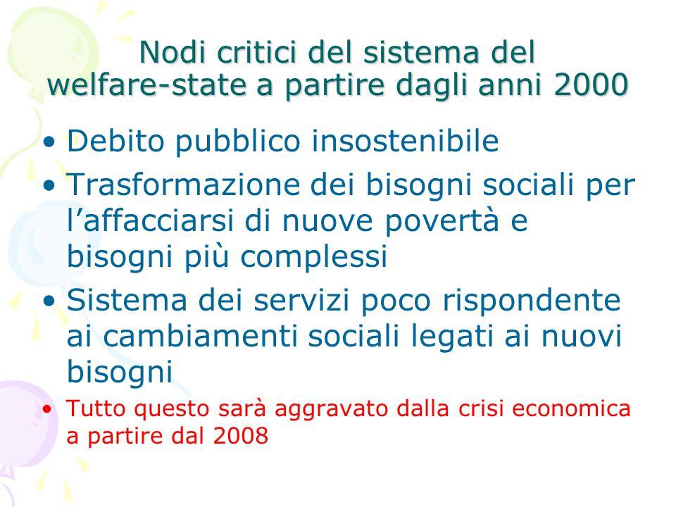 Nodi critici del sistema del welfare-state a partire dagli anni 2000 Debito pubblico insostenibile Trasformazione dei bisogni sociali per l'affacciars